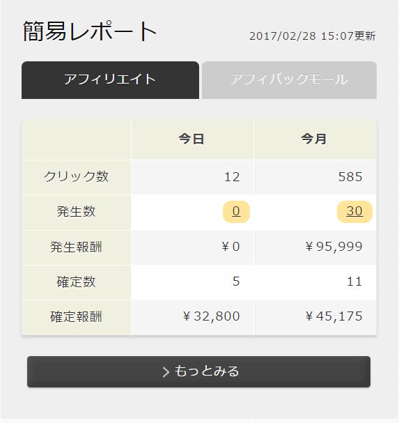 PPCアフィリエイトコンサルの小林さんが14万820円を達成!
